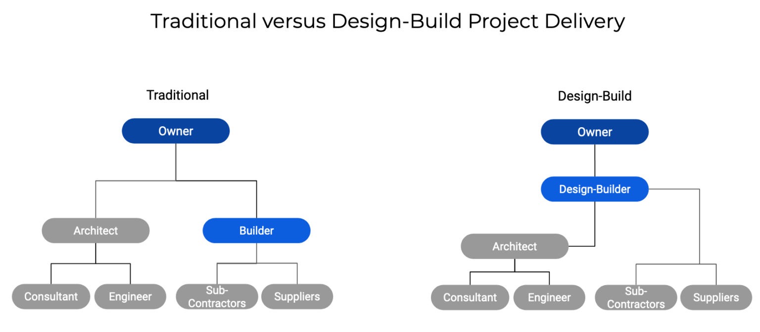Traditional-v-Design-Build-Chart-1536x671